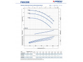 Насос консольно-моноблочный Pedrollo Fm 32/200C
